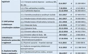 Schválená modernizácia škôl v Prešovskom kraji